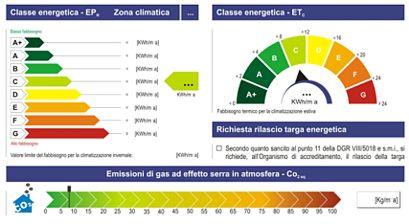 Cosa rappresenta l'indice di prestazione energetica limite?