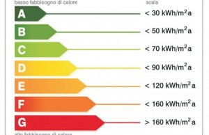 Certificazione energetica edifici industriali