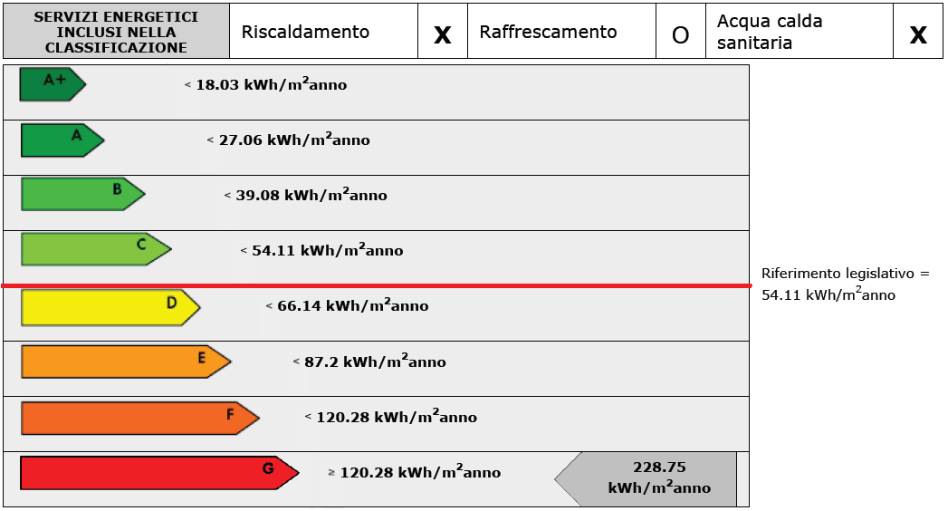 Certificazione energetica appartamento: